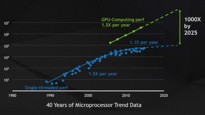 nvidia gpu cpu time graph