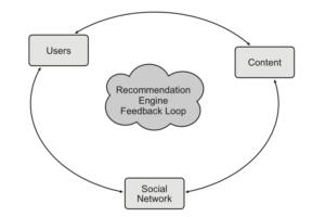 Machine learning: How to create a recommendation engine