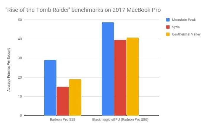 rise of the tomb raider benchmarks on 2017 macbook pro