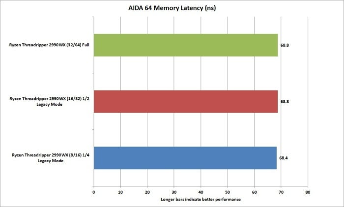 ryzen threadripper 2990wx aida 64 memory latency