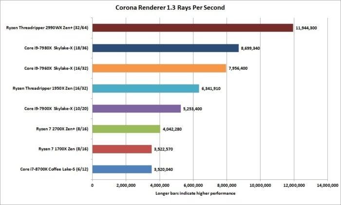 ryzen threadripper 2990wx corona renderer 1.3