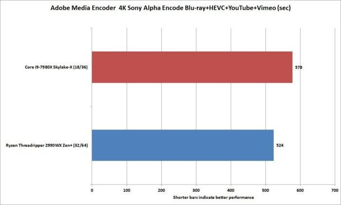ryzen threadripper 2990wx media encoder ray