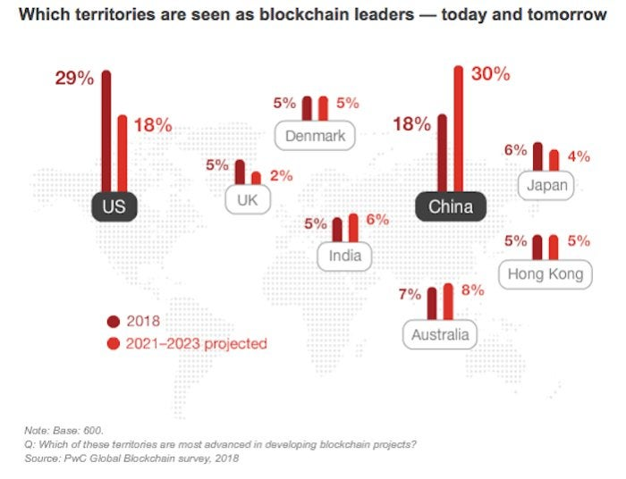 Blockchain adoption PwC