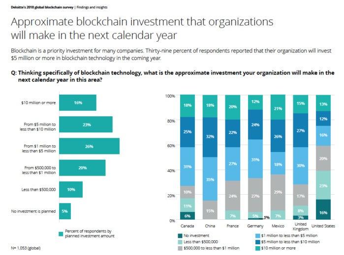 Blockchain adoptoin Deloitte