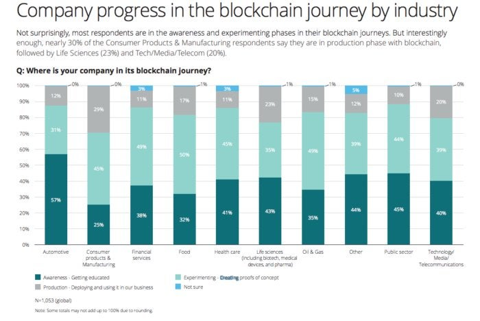 blockchain deloitte June survey