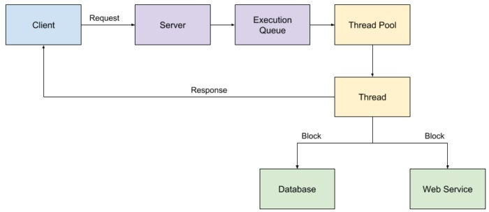 Threaded execution model for a traditional web app.