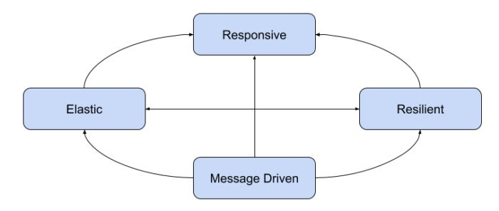 Traits of a reactive system
