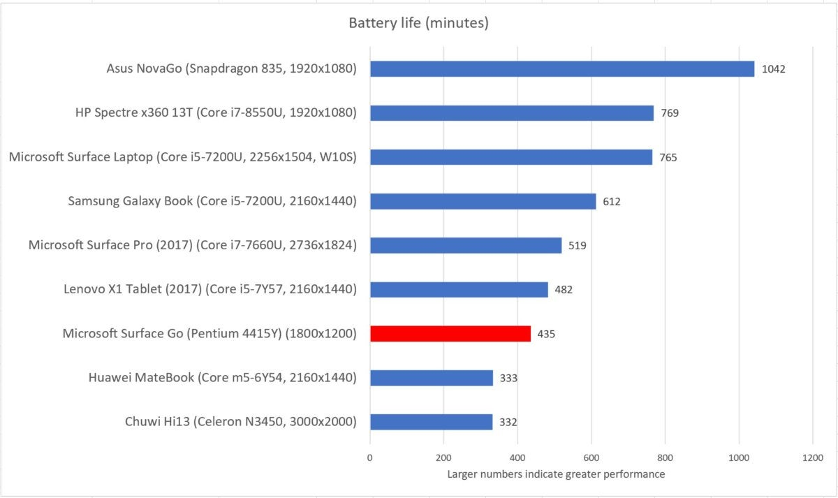 Microsoft Surface Go windows 10 home battery life