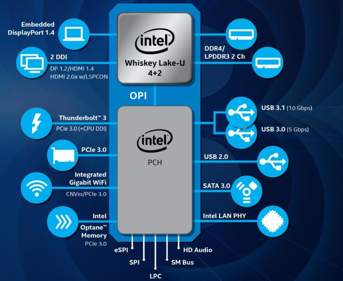 This week's new PC hardware: Intel Whiskey Lake CPUs