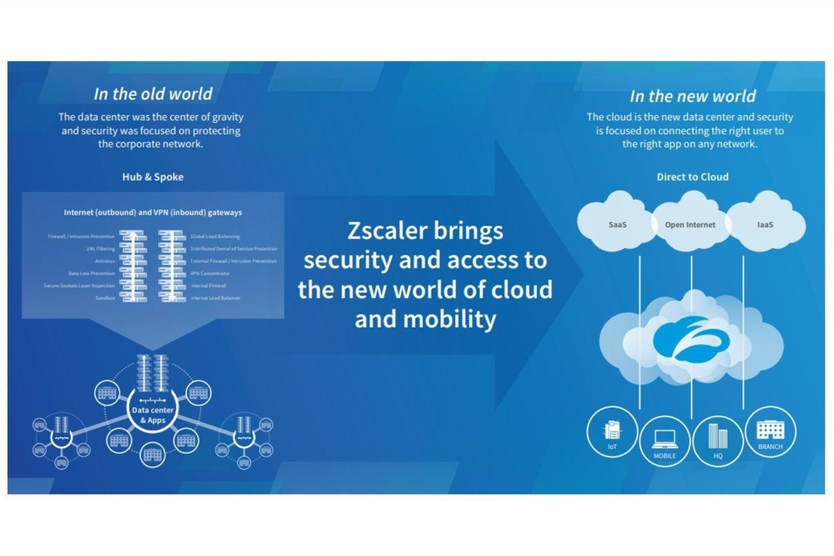 zscaler internet access