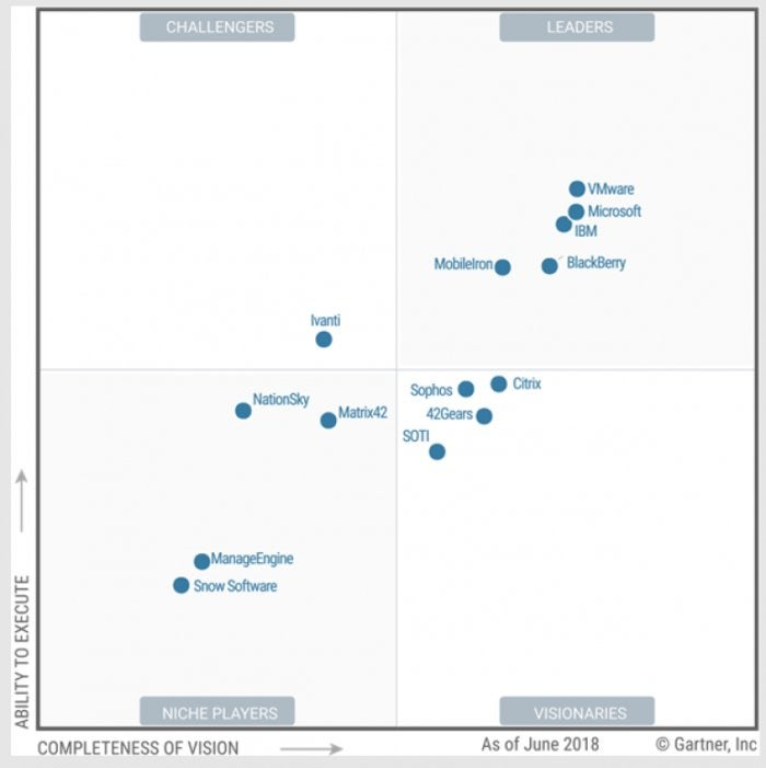 UEM Gartner magic quadrant