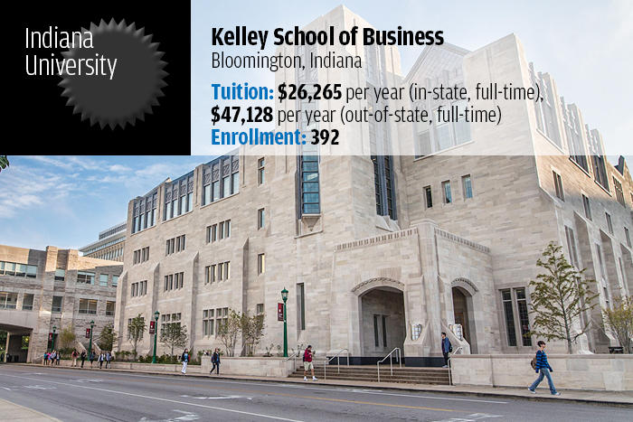 Indiana University — Kelley School of Business