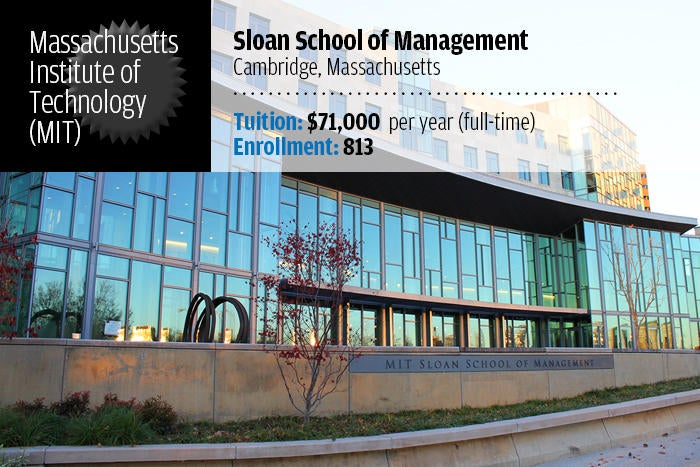 Massachusetts Institute of Technology (MIT) – Sloan School of Management