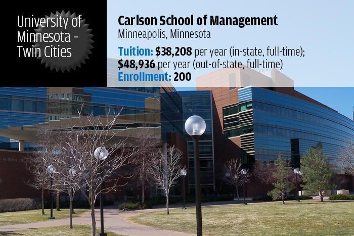 University of Minnesota, Twin Cities — Carlson School of Management