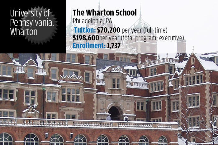 University of Pennsylvania — The Wharton School
