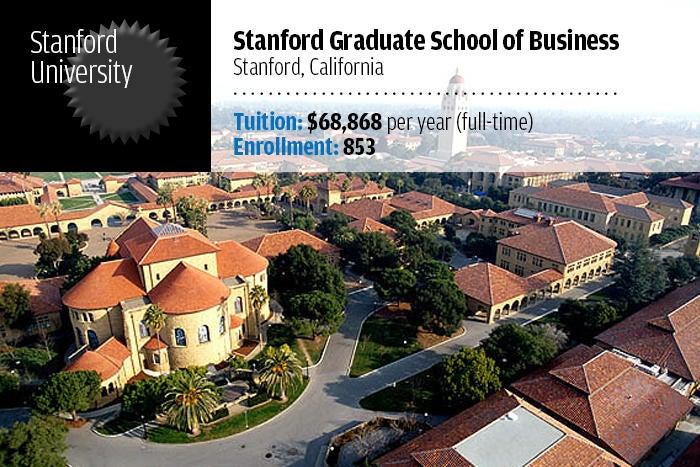 Stanford University — Stanford Graduate School of Business