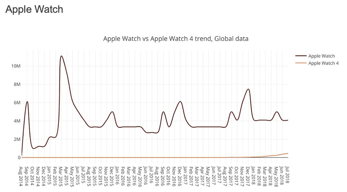 apple watch interest
