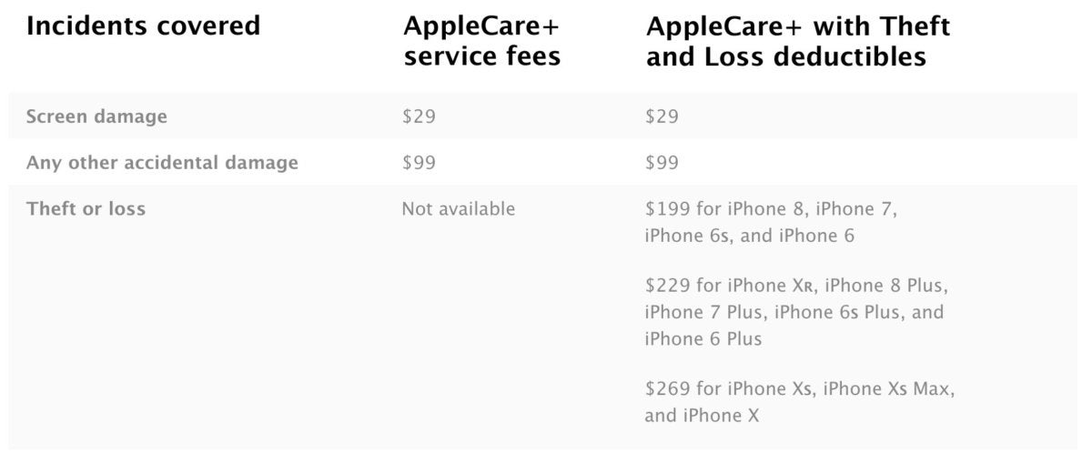 applecare theft loss