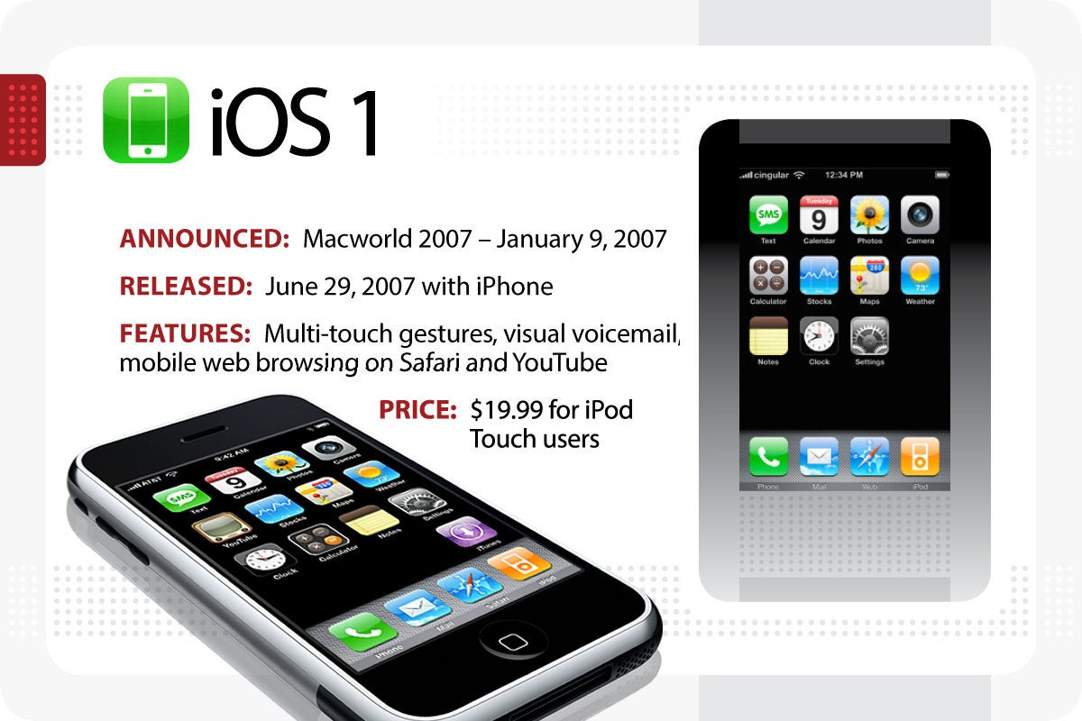 Computerworld > The Evolution of iOS > iOS 1