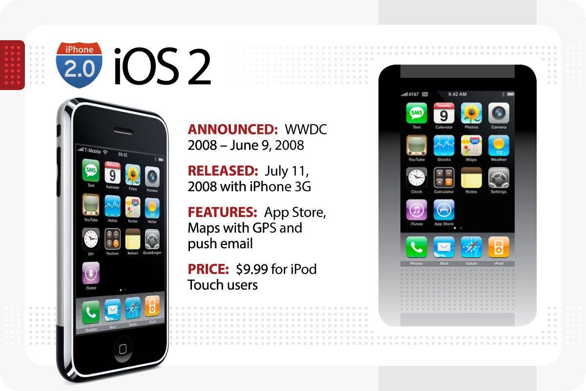 Computerworld > The Evolution of iOS > iOS 2