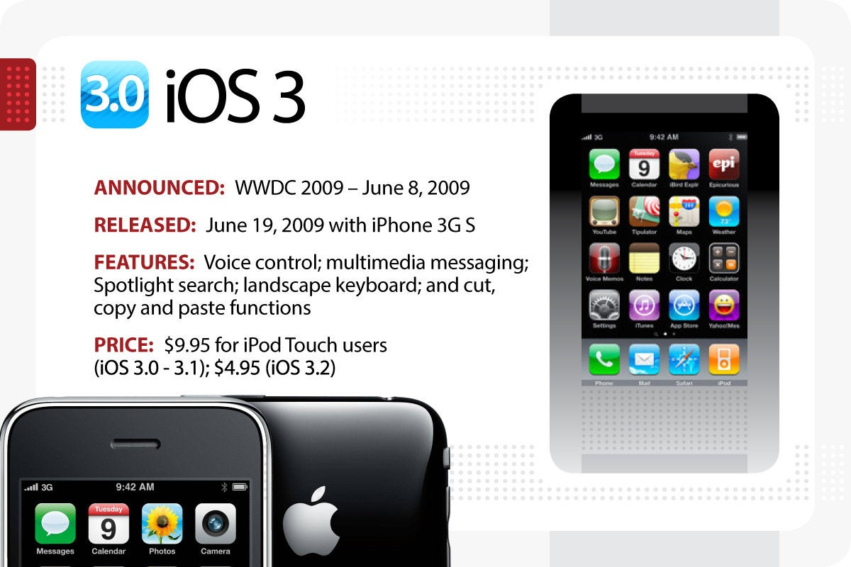 Computerworld > The Evolution of iOS > iOS 3