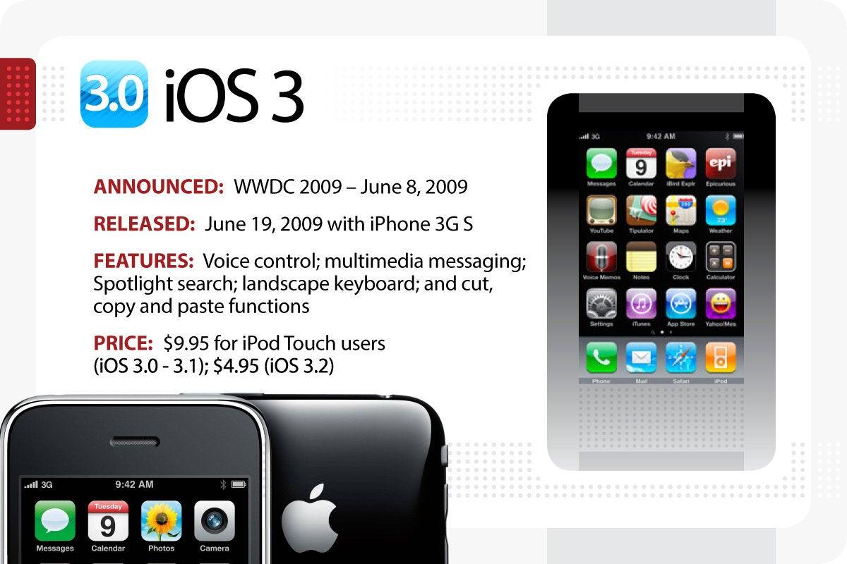 Computerworld > The Evolution of iOS > iOS 3