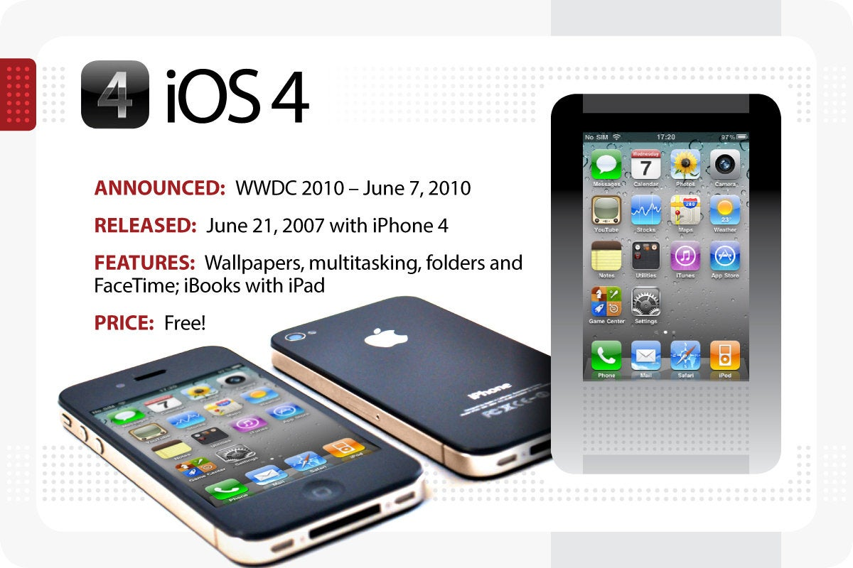 Computerworld > The Evolution of iOS > iOS 4