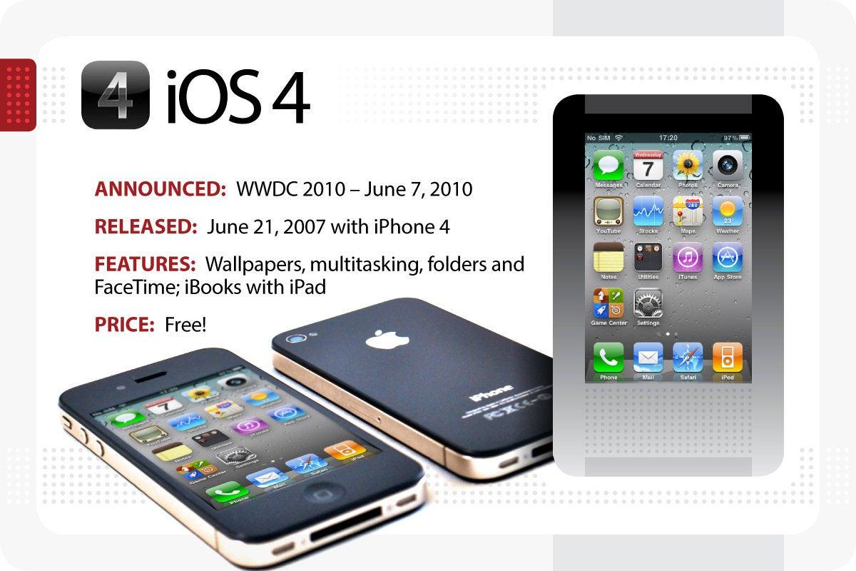 Computerworld > The Evolution of iOS > iOS 4