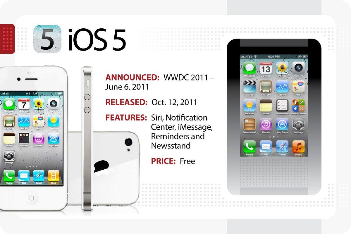 Computerworld > The Evolution of iOS > iOS 5