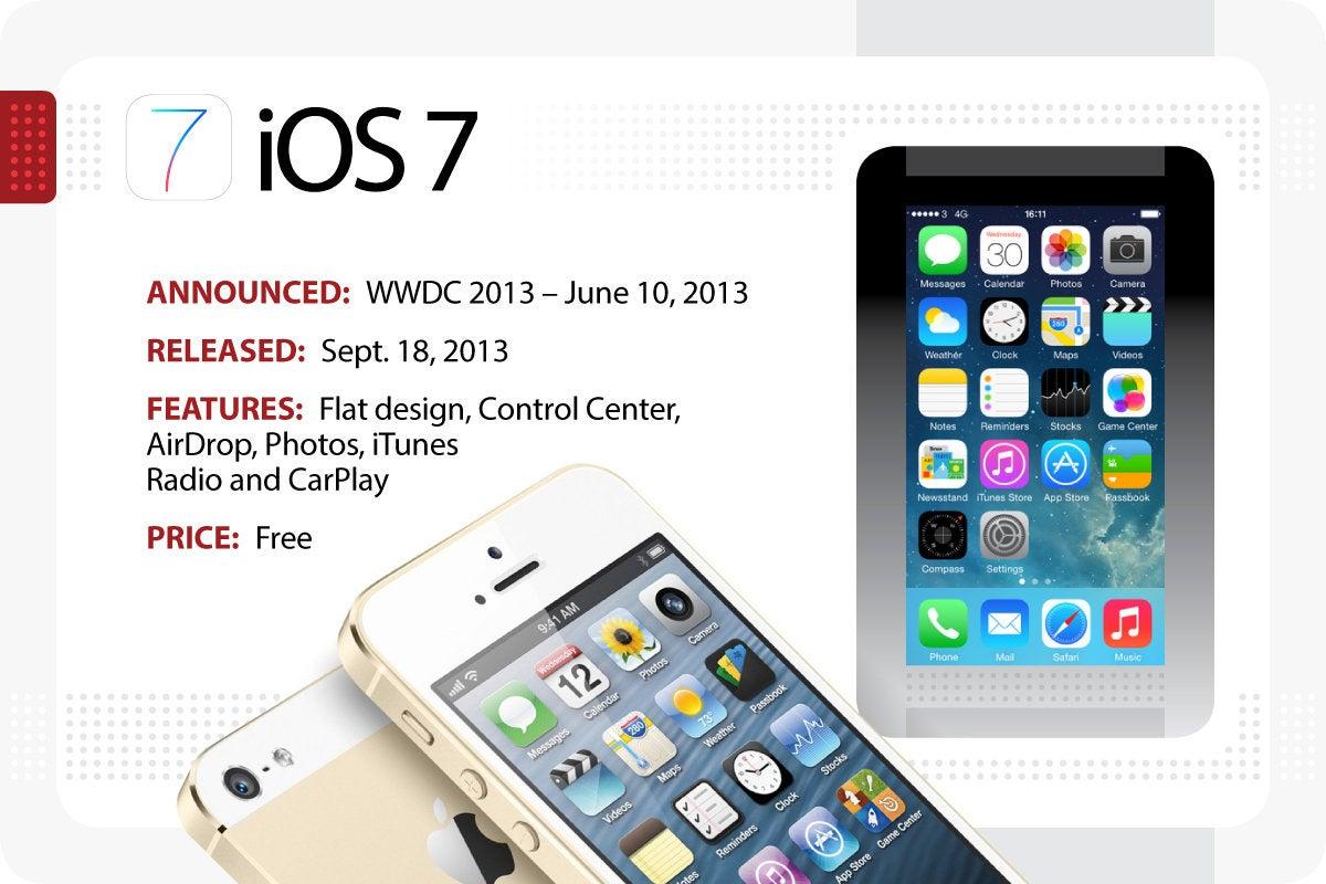 Computerworld > The Evolution of iOS > iOS 7