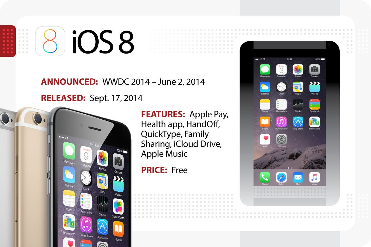 Computerworld > The Evolution of iOS > iOS 8