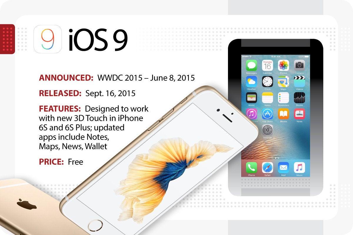 Computerworld > The Evolution of iOS > iOS 9