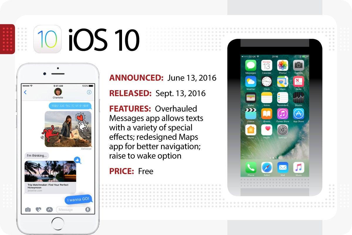 Computerworld > The Evolution of iOS > iOS 10