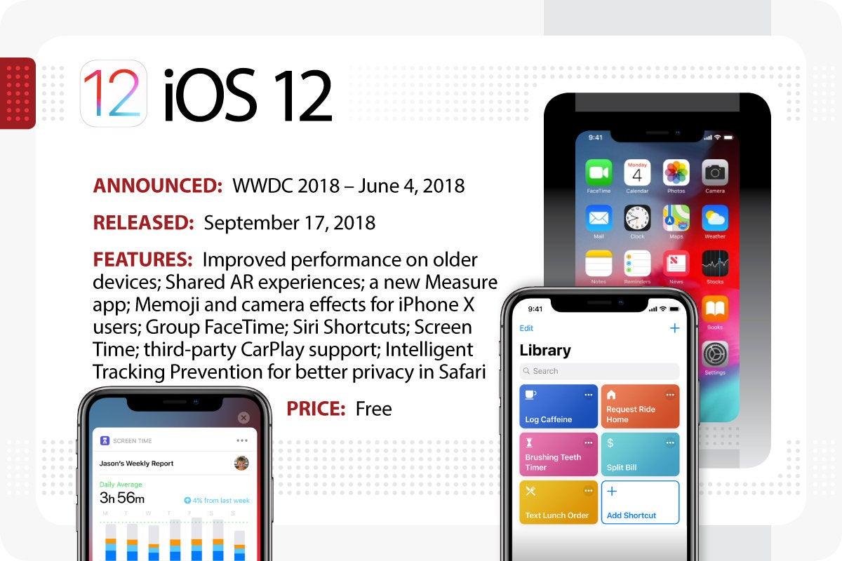 Computerworld > The Evolution of iOS > iOS 12