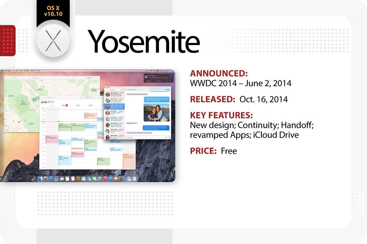 Computerworld > The Evolution of Mac OS X / macOS > Yosemite