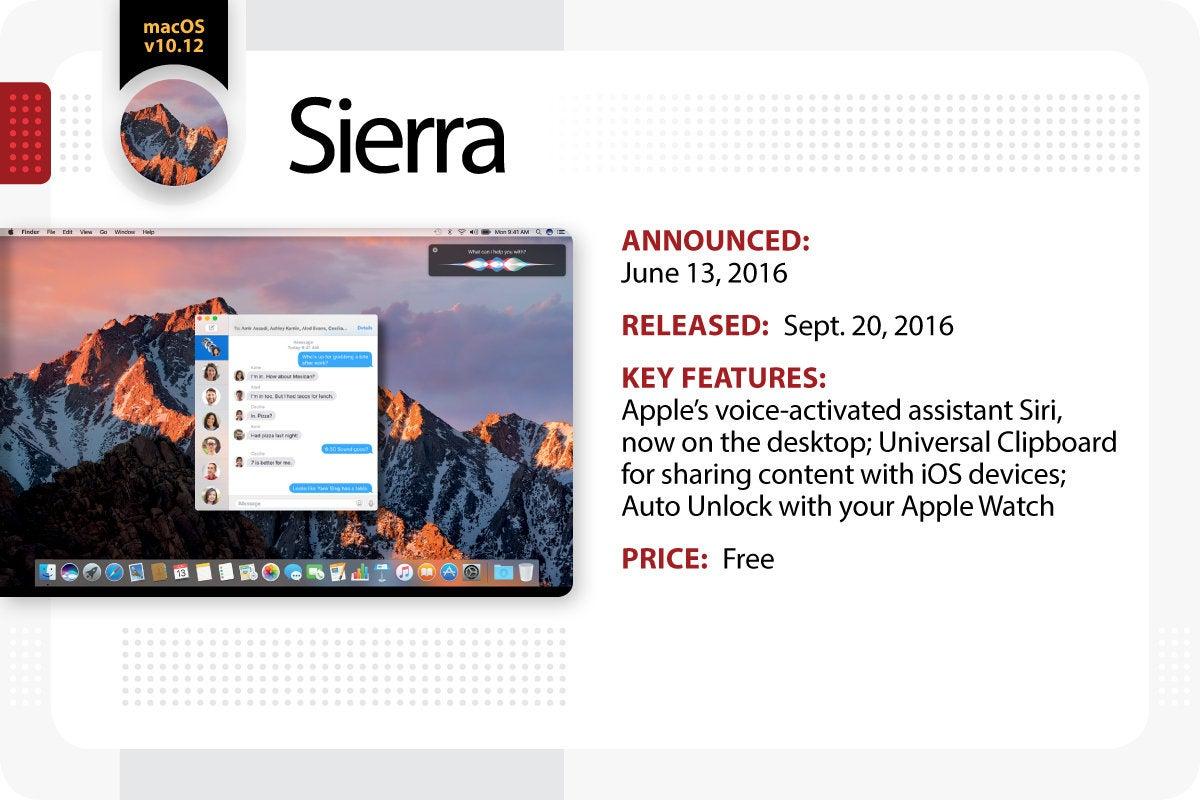Computerworld > The Evolution of Mac OS X / macOS > Sierra