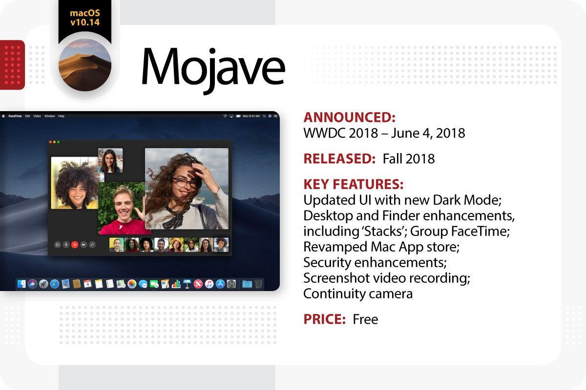 Computerworld > The Evolution of Mac OS X / macOS > Mojave