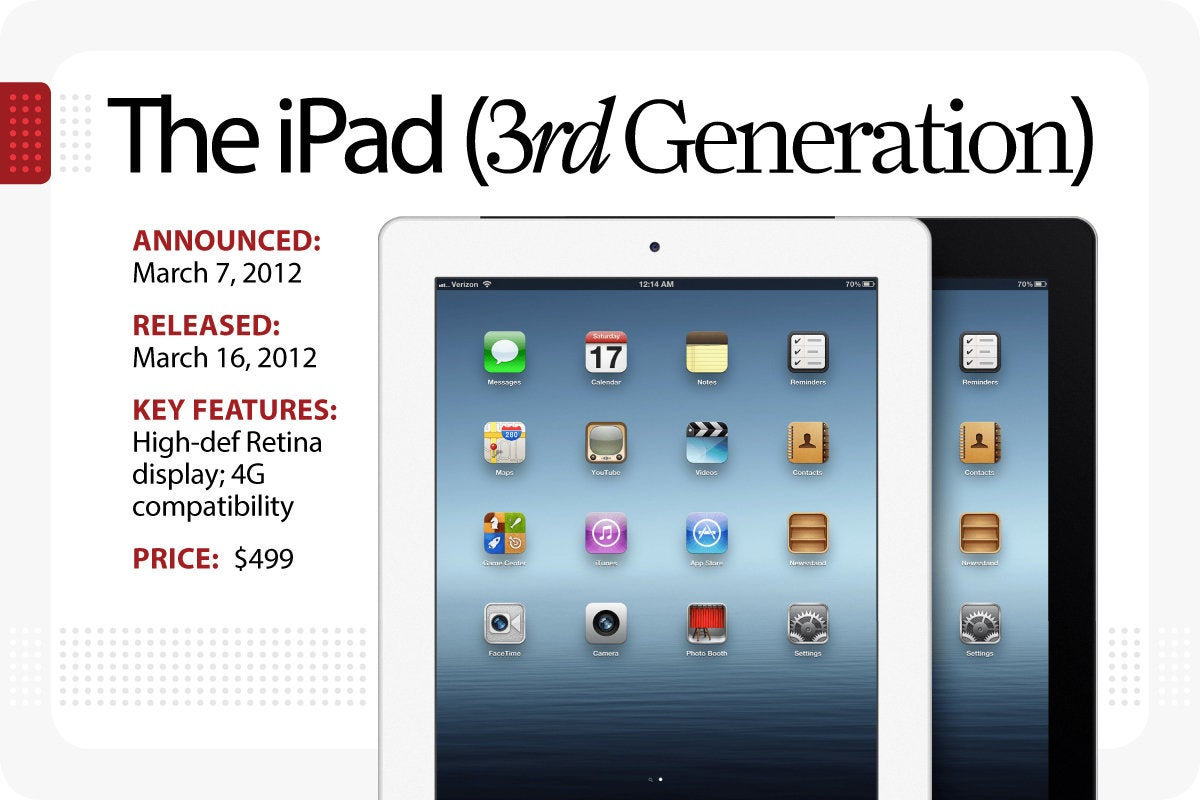 Computerworld > The Evolution of the iPad > The iPad [3rd Generation]