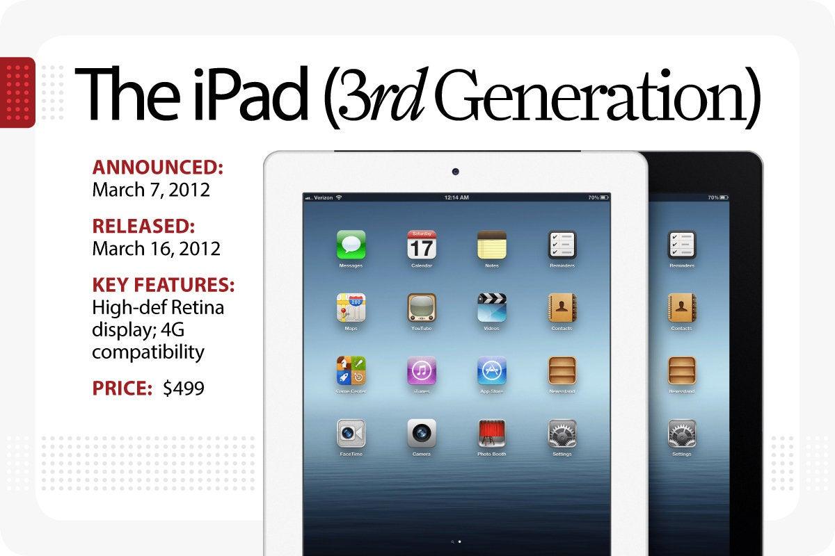 Computerworld > The Evolution of the iPad > The iPad [3rd Generation]