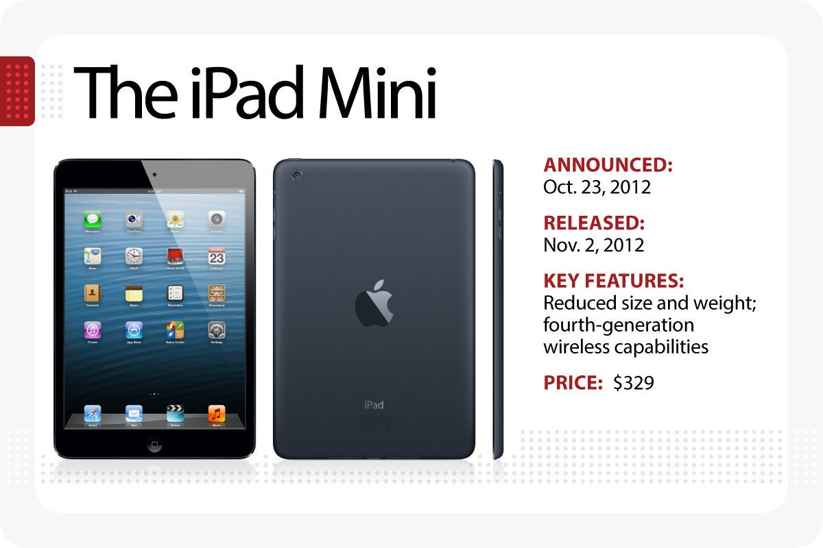 Computerworld > The Evolution of the iPad > The iPad Mini