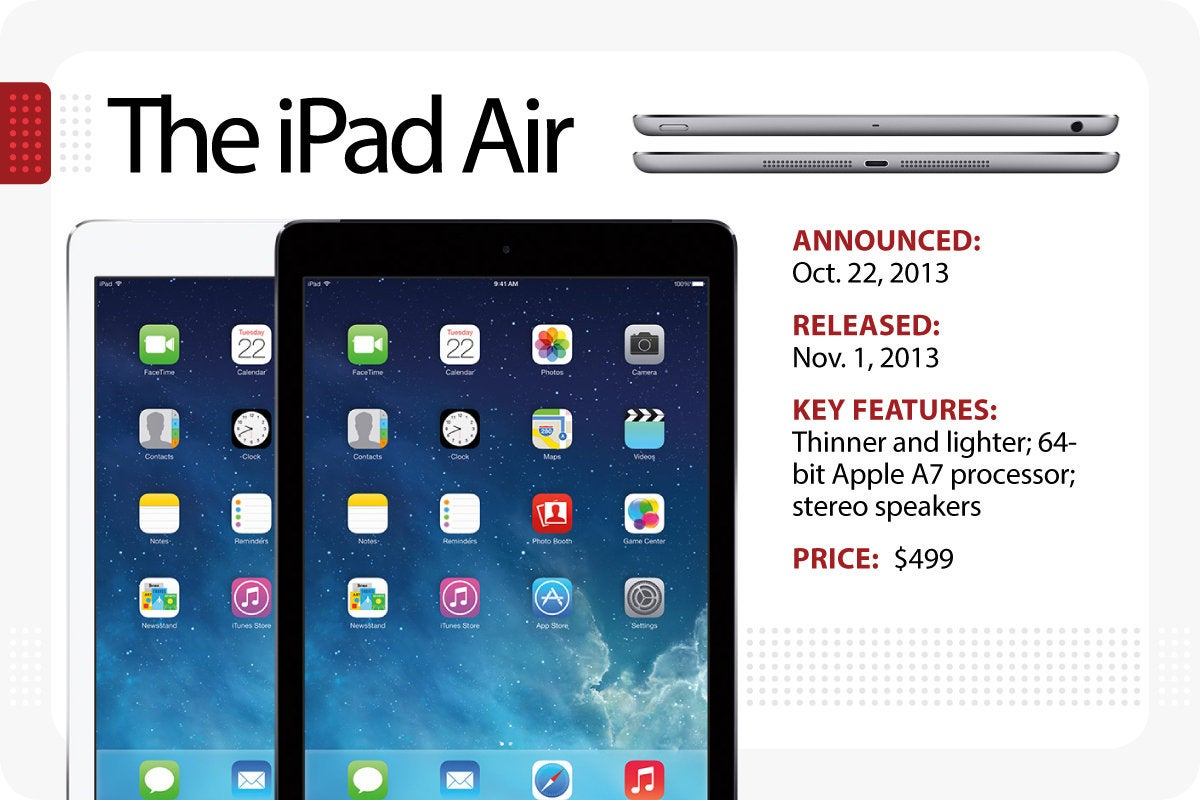 Computerworld > The Evolution of the iPad > The iPad Air