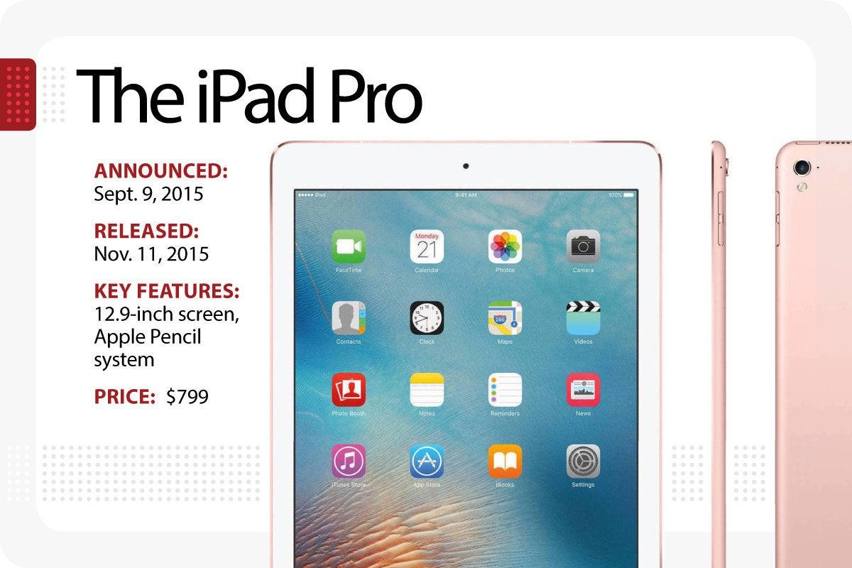 Computerworld > The Evolution of the iPad > The iPad Pro