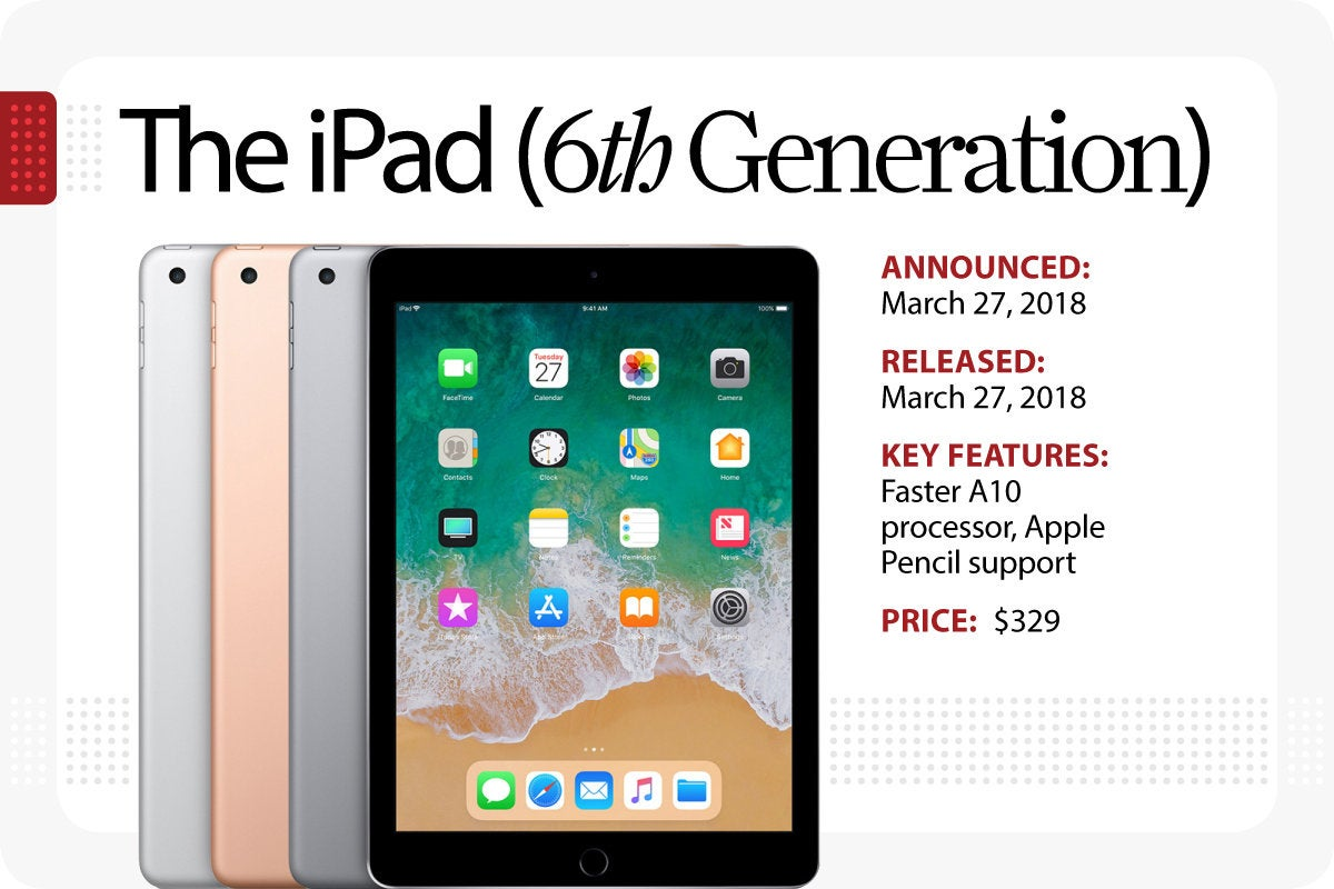 Computerworld > The Evolution of the iPad > The iPad [6th Generation]