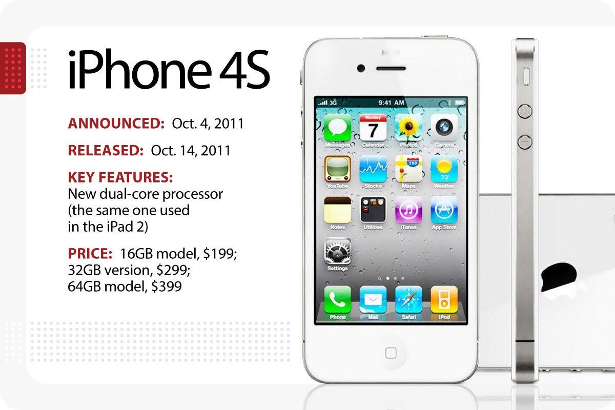 iphone evolution price