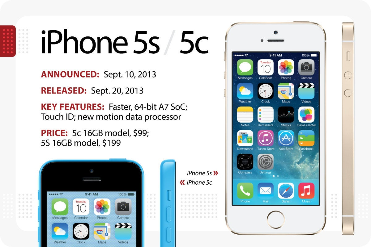 Computerworld > The Evolution of the iPhone > iPhone 5s / 5c