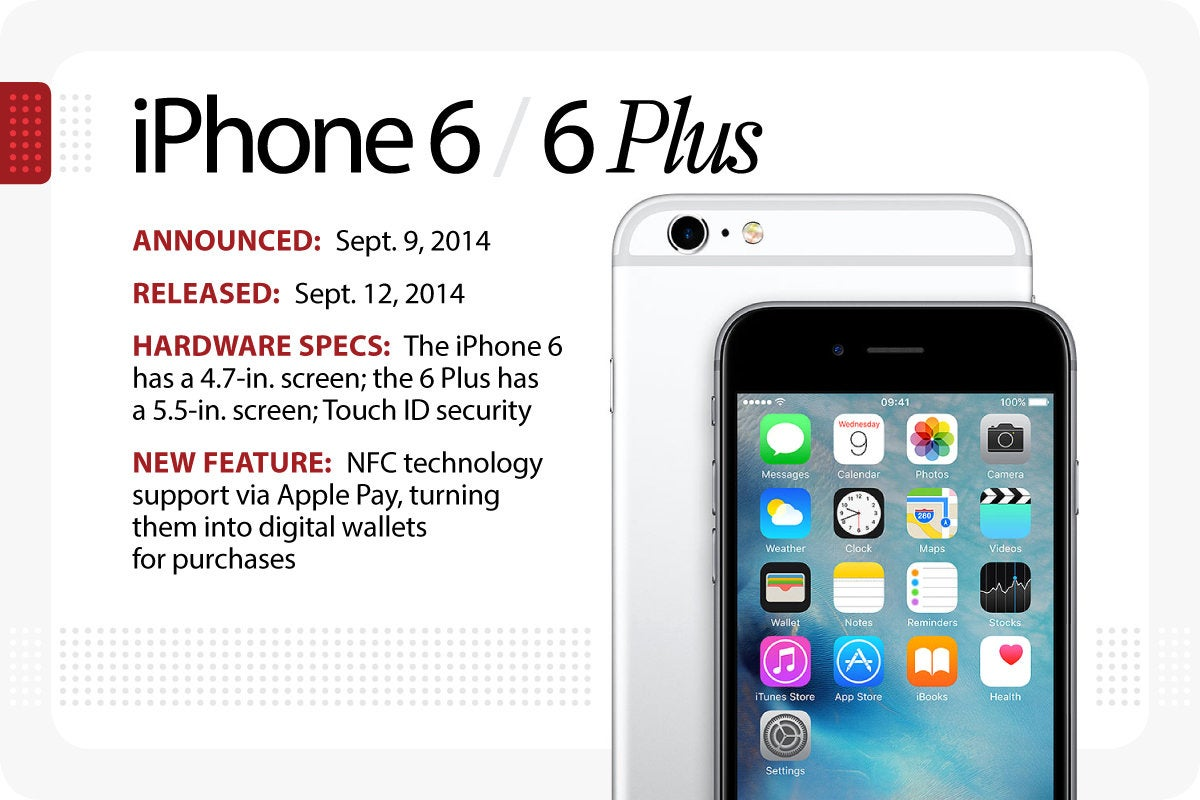 Computerworld > The Evolution of the iPhone > iPhone 6 / 6 Plus