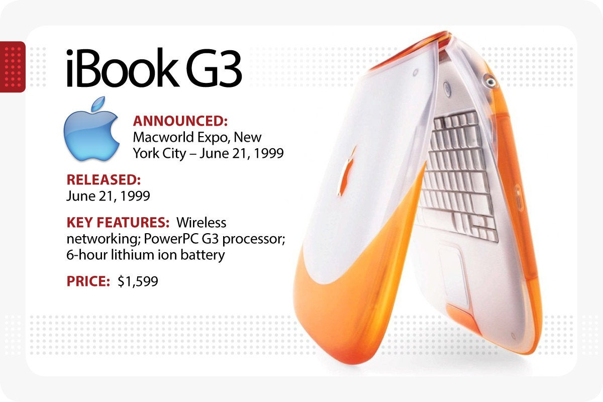 Computerworld > The Evolution of the MacBook > iBook G3