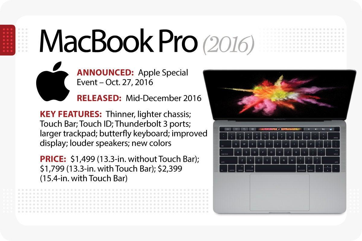 The Evolution Of The Macbook Computerworld