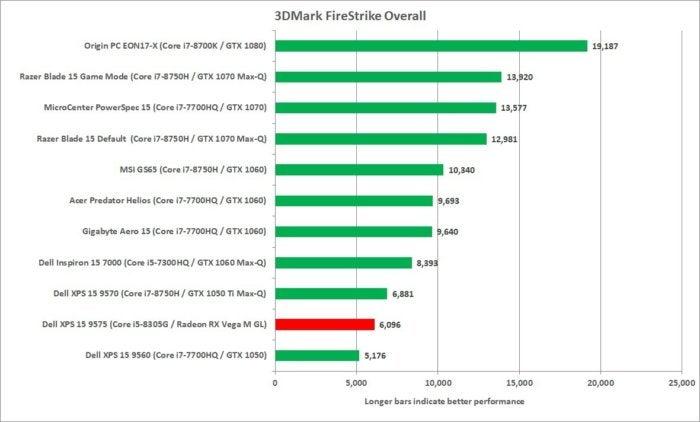 dell xps 15 2 in 1 9575 3dmark firestrike overall