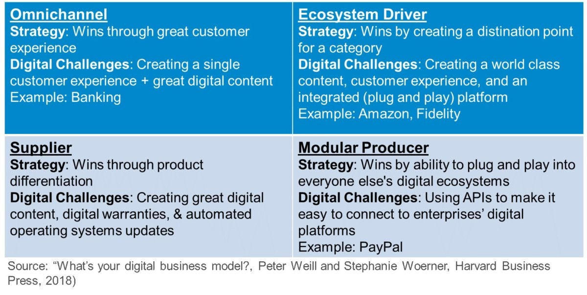 digital business model